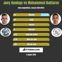 Joey Konings vs Mohammed Ihattaren h2h player stats