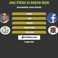Joey O'Brien vs Andrew Boyle h2h player stats