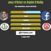 Joey O'Brien vs Daniel O'Reilly h2h player stats