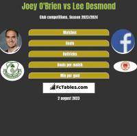 Joey O'Brien vs Lee Desmond h2h player stats