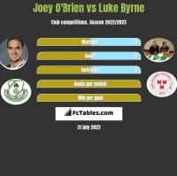 Joey O'Brien vs Luke Byrne h2h player stats