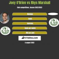 Joey O'Brien vs Rhys Marshall h2h player stats