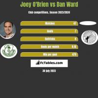Joey O'Brien vs Dan Ward h2h player stats