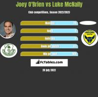 Joey O'Brien vs Luke McNally h2h player stats