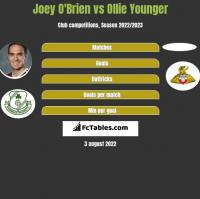 Joey O'Brien vs Ollie Younger h2h player stats