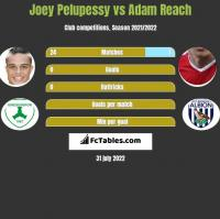 Joey Pelupessy vs Adam Reach h2h player stats