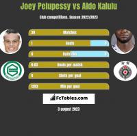 Joey Pelupessy vs Aldo Kalulu h2h player stats