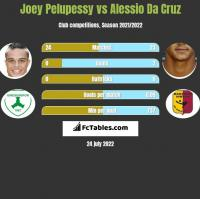Joey Pelupessy vs Alessio Da Cruz h2h player stats