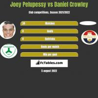 Joey Pelupessy vs Daniel Crowley h2h player stats
