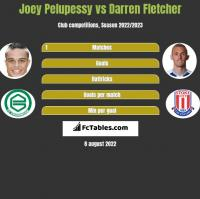 Joey Pelupessy vs Darren Fletcher h2h player stats