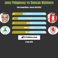 Joey Pelupessy vs Duncan Watmore h2h player stats