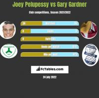 Joey Pelupessy vs Gary Gardner h2h player stats