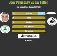 Joey Pelupessy vs Jay Fulton h2h player stats