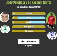 Joey Pelupessy vs Kadeem Harris h2h player stats