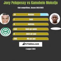 Joey Pelupessy vs Kamohelo Mokotjo h2h player stats