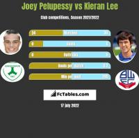 Joey Pelupessy vs Kieran Lee h2h player stats