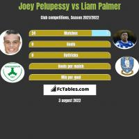 Joey Pelupessy vs Liam Palmer h2h player stats