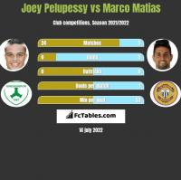 Joey Pelupessy vs Marco Matias h2h player stats