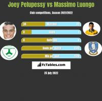 Joey Pelupessy vs Massimo Luongo h2h player stats