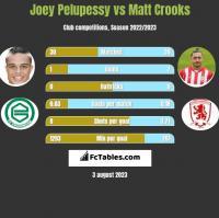 Joey Pelupessy vs Matt Crooks h2h player stats