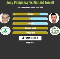 Joey Pelupessy vs Richard Towell h2h player stats