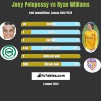 Joey Pelupessy vs Ryan Williams h2h player stats
