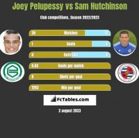Joey Pelupessy vs Sam Hutchinson h2h player stats