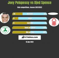 Joey Pelupessy vs Djed Spence h2h player stats