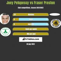 Joey Pelupessy vs Fraser Preston h2h player stats