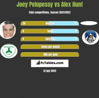 Joey Pelupessy vs Alex Hunt h2h player stats