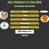 Joey Pelupessy vs Liam Shaw h2h player stats