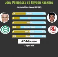 Joey Pelupessy vs Hayden Hackney h2h player stats