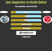Joey Roggeveen vs Nordin Bakker h2h player stats