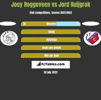 Joey Roggeveen vs Jord Ruijgrok h2h player stats