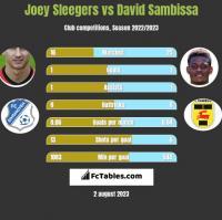 Joey Sleegers vs David Sambissa h2h player stats