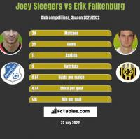 Joey Sleegers vs Erik Falkenburg h2h player stats
