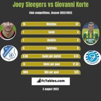Joey Sleegers vs Giovanni Korte h2h player stats