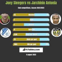 Joey Sleegers vs Jarchinio Antonia h2h player stats