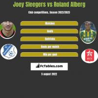 Joey Sleegers vs Roland Alberg h2h player stats