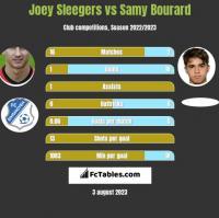 Joey Sleegers vs Samy Bourard h2h player stats