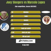 Joey Sleegers vs Marcelo Lopes h2h player stats