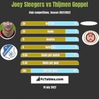 Joey Sleegers vs Thijmen Goppel h2h player stats