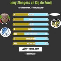 Joey Sleegers vs Kaj de Rooij h2h player stats