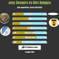 Joey Sleegers vs Alex Bangura h2h player stats