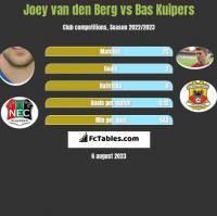 Joey van den Berg vs Bas Kuipers h2h player stats