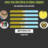Joey van den Berg vs Guus Joppen h2h player stats