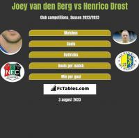 Joey van den Berg vs Henrico Drost h2h player stats
