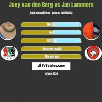 Joey van den Berg vs Jan Lammers h2h player stats