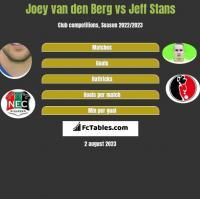 Joey van den Berg vs Jeff Stans h2h player stats