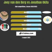 Joey van den Berg vs Jonathan Okita h2h player stats